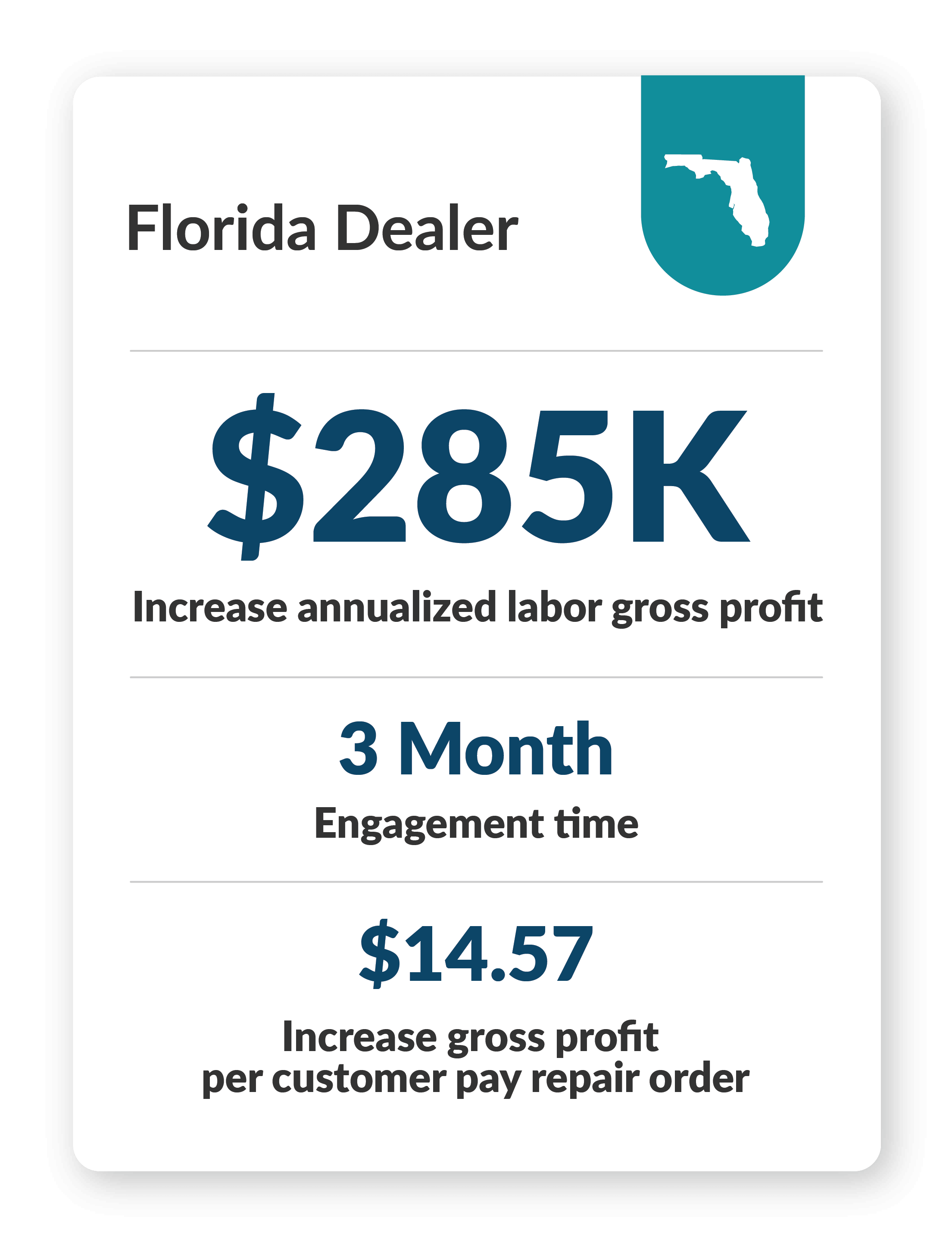 Hyundai Store in Florida - $285k increase annualized labor gross profit